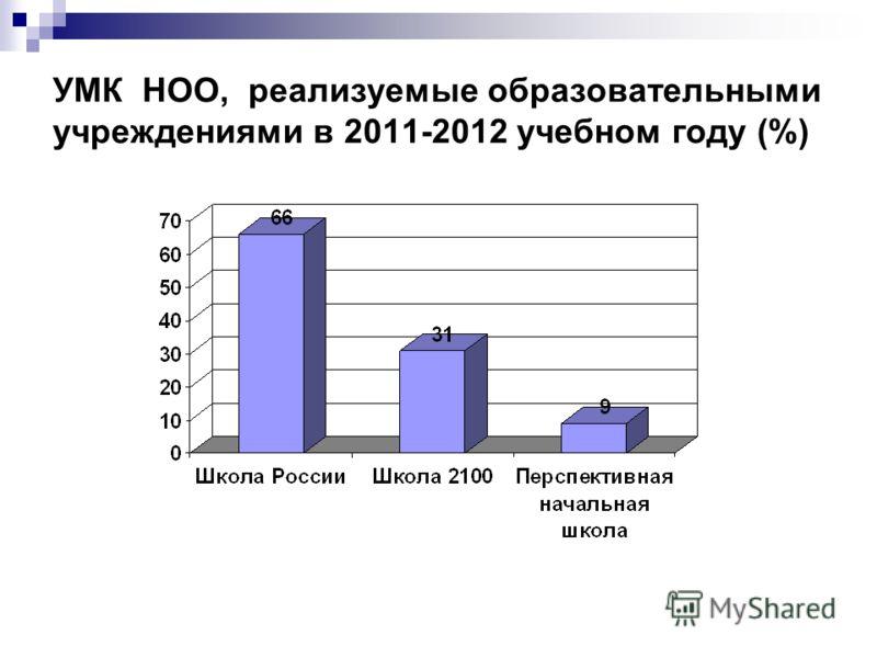 УМК НОО, реализуемые образовательными учреждениями в 2011-2012 учебном году (%)