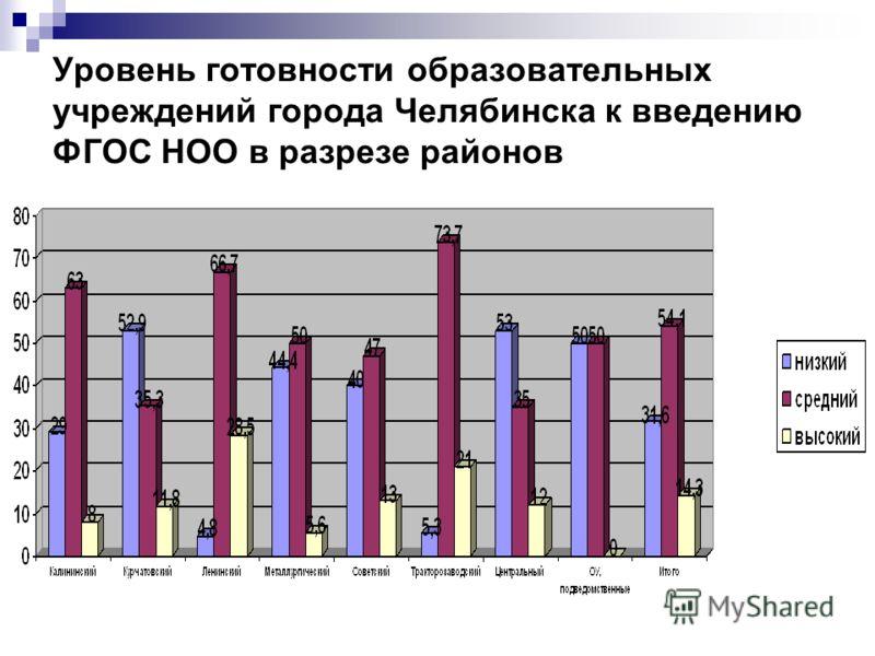 Уровень готовности образовательных учреждений города Челябинска к введению ФГОС НОО в разрезе районов