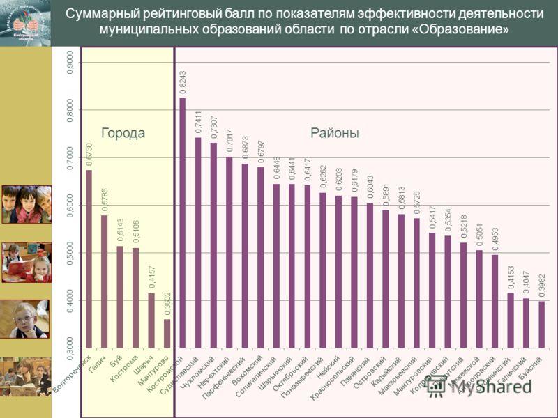 www.themegallery.com Суммарный рейтинговый балл по показателям эффективности деятельности муниципальных образований области по отрасли «Образование» ГородаРайоны