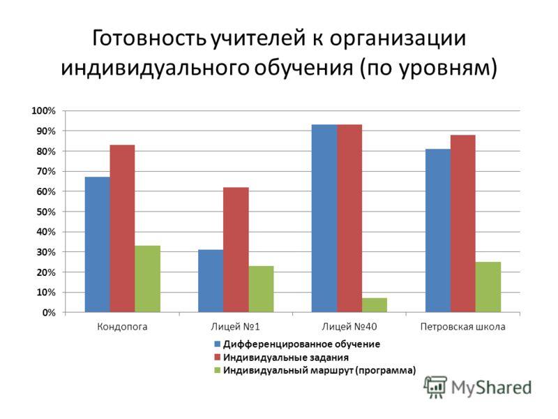 Готовность учителей к организации индивидуального обучения (по уровням)