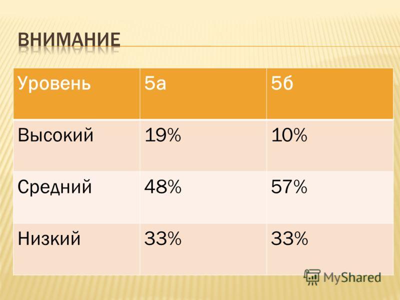 Уровень5а5б Высокий19%10% Средний48%57% Низкий33%