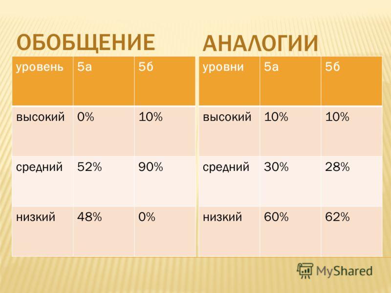 ОБОБЩЕНИЕ АНАЛОГИИ уровень5а5б высокий0%10% средний52%90% низкий48%0% уровни5а5б высокий10% средний30%28% низкий60%62%