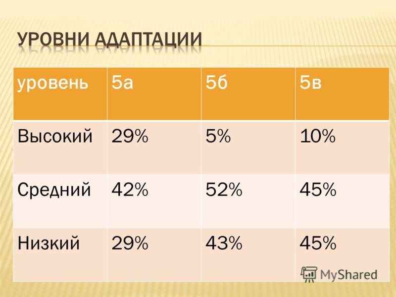 уровень5а5б5в Высокий29%5%10% Средний42%52%45% Низкий29%43%45%