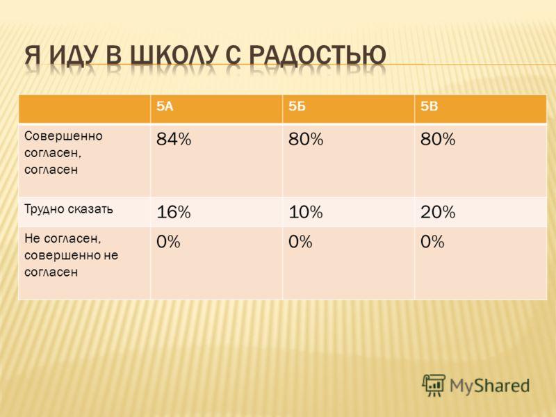 5А5Б5В Совершенно согласен, согласен 84%80% Трудно сказать 16%10%20% Не согласен, совершенно не согласен 0%