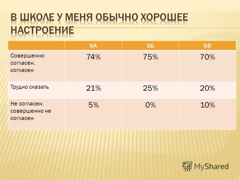 5А5Б5В Совершенно согласен, согласен 74%75%70% Трудно сказать 21%25%20% Не согласен, совершенно не согласен 5%0%10%