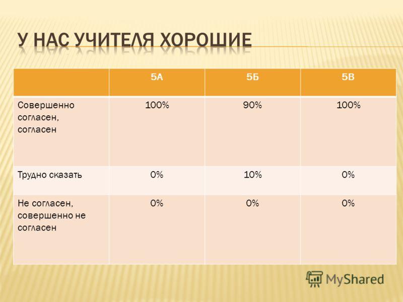5А5Б5В Совершенно согласен, согласен 100%90%100% Трудно сказать0%10%0% Не согласен, совершенно не согласен 0%