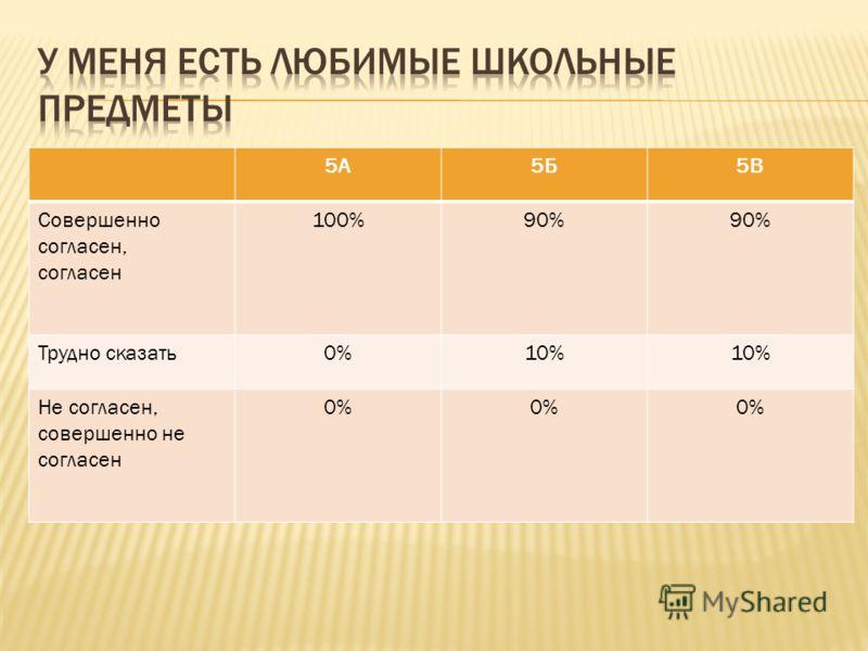 5А5Б5В Совершенно согласен, согласен 100%90% Трудно сказать0%10% Не согласен, совершенно не согласен 0%