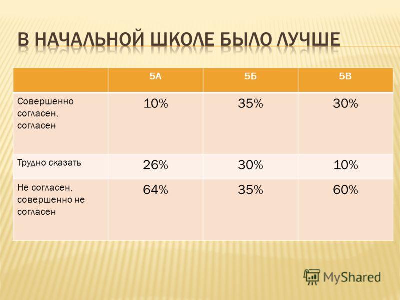 5А5Б5В Совершенно согласен, согласен 10%35%30% Трудно сказать 26%30%10% Не согласен, совершенно не согласен 64%35%60%