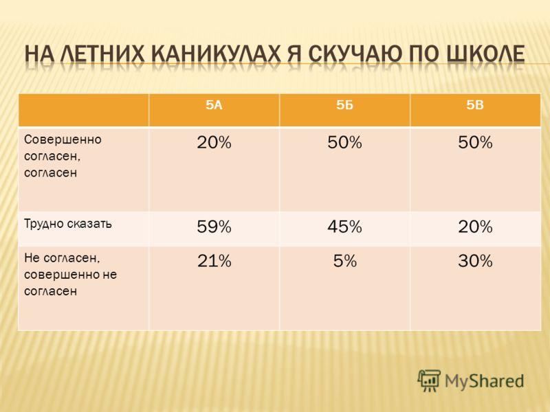 5А5Б5В Совершенно согласен, согласен 20%50% Трудно сказать 59%45%20% Не согласен, совершенно не согласен 21%5%30%