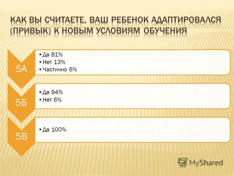5А Да 81% Нет 13% Частично 6% 5Б Да 94% Нет 6% 5В Да 100%