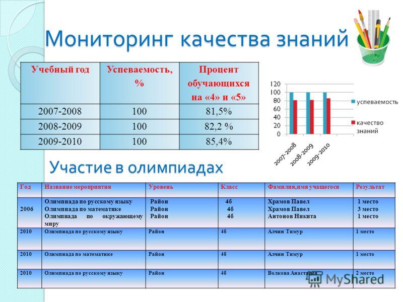 Мониторинг качества знаний Учебный год Успеваемость, % Процент обучающихся на «4» и «5» 2007-200810081,5% 2008-200910082,2 % 2009-201010085,4% ГодНазвание мероприятияУровеньКлассФамилия,имя учащегосяРезультат 2006 Олимпиада по русскому языку Олимпиад