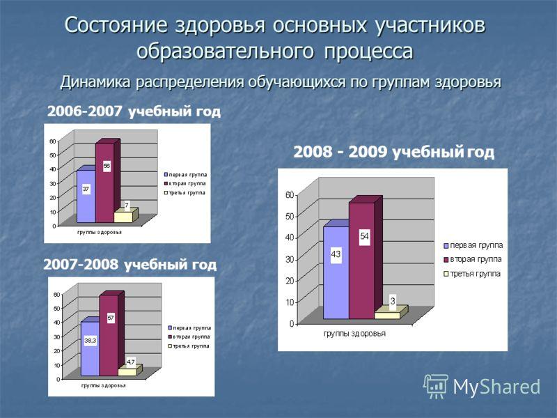 Состояние здоровья основных участников образовательного процесса 2006-2007 учебный год 2007-2008 учебный год 2008 - 2009 учебный год Динамика распределения обучающихся по группам здоровья