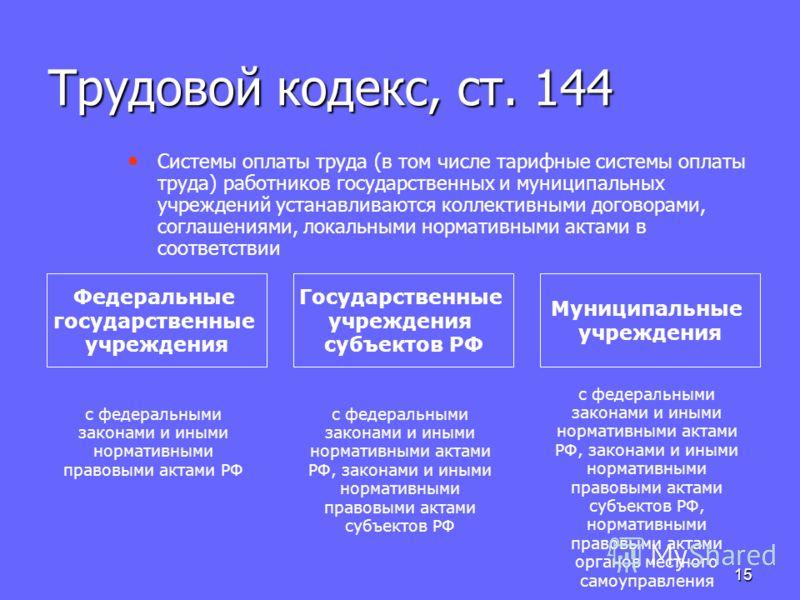 15 Трудовой кодекс, ст. 144 Системы оплаты труда (в том числе тарифные системы оплаты труда) работников государственных и муниципальных учреждений устанавливаются коллективными договорами, соглашениями, локальными нормативными актами в соответствии Ф