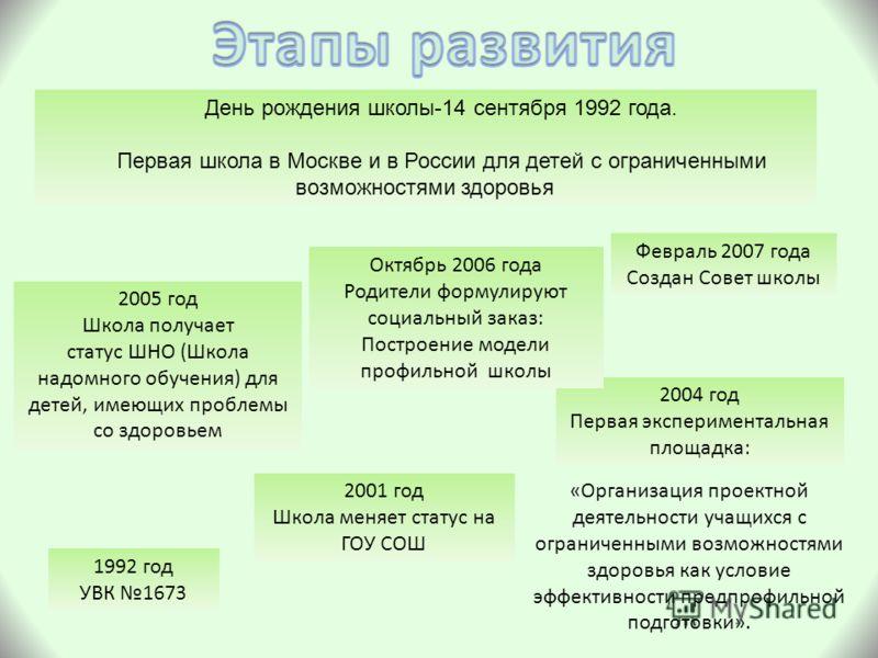1992 год УВК 1673 День рождения школы-14 сентября 1992 года. Первая школа в Москве и в России для детей с ограниченными возможностями здоровья 2001 год Школа меняет статус на ГОУ СОШ 2004 год Первая экспериментальная площадка: «Организация проектной