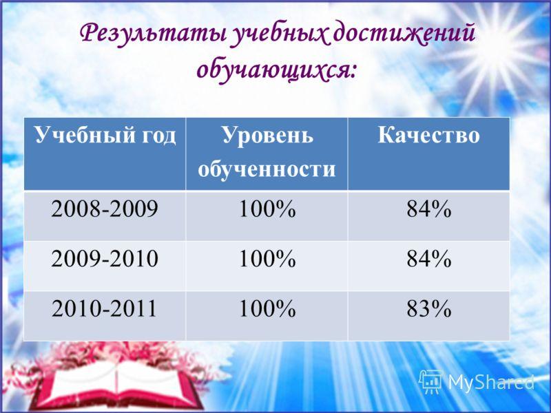Результаты учебных достижений обучающихся: Учебный год Уровень обученности Качество 2008-2009100%84% 2009-2010100%84% 2010-2011100%83%