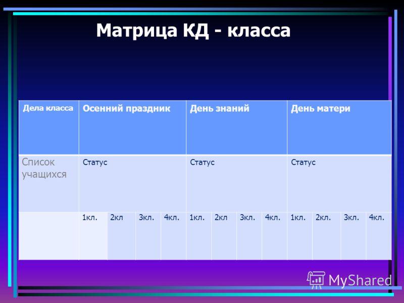 Матрица КД - класса Дела класса Осенний праздникДень знанийДень матери Список учащихся Статус 1кл.2кл3кл.4кл.1кл.2кл3кл.4кл.1кл.2кл.3кл.4кл.