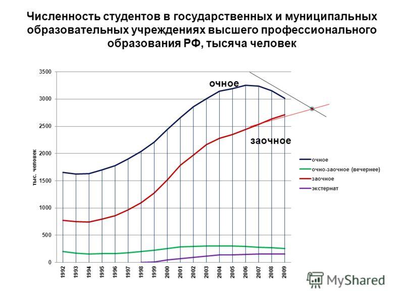 Численность студентов в государственных и муниципальных образовательных учреждениях высшего профессионального образования РФ, тысяча человек очное