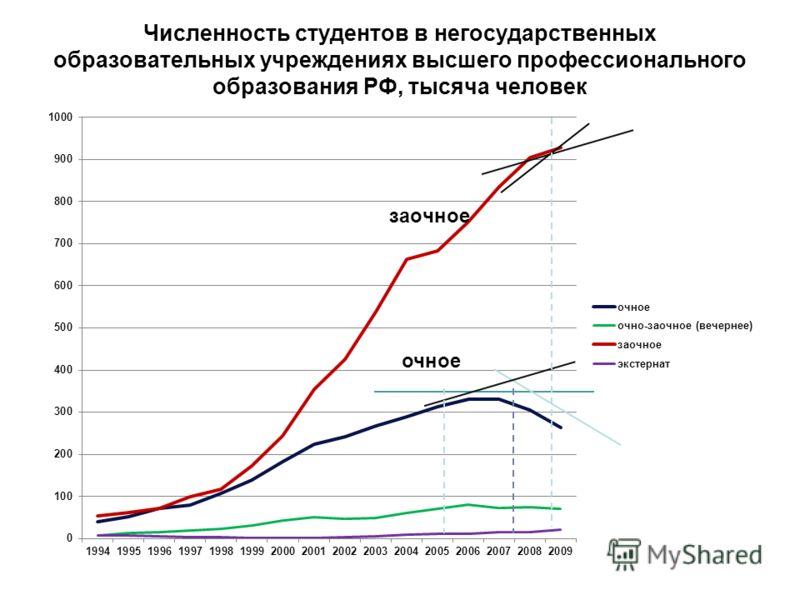 Численность студентов в негосударственных образовательных учреждениях высшего профессионального образования РФ, тысяча человек