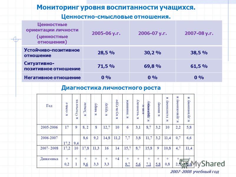 Мониторинг уровня воспитанности учащихся. Ценностно-смысловые отношения. Ценностные ориентации личности (ценностные отношения) 2005-06 у.г.2006-07 у.г.2007-08 у.г. Устойчиво-позитивное отношение 28,5 %30,2 %38,5 % Ситуативно- позитивное отношение 71,