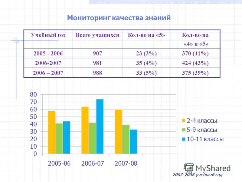 Мониторинг качества знаний Учебный годВсего учащихсяКол-во на «5»Кол-во на «4» и «5» 2005 - 200690723 (3%)370 (41%) 2006-200798135 (4%)424 (43%) 2006 – 200798833 (5%)375 (39%) 2007-2008 учебный год