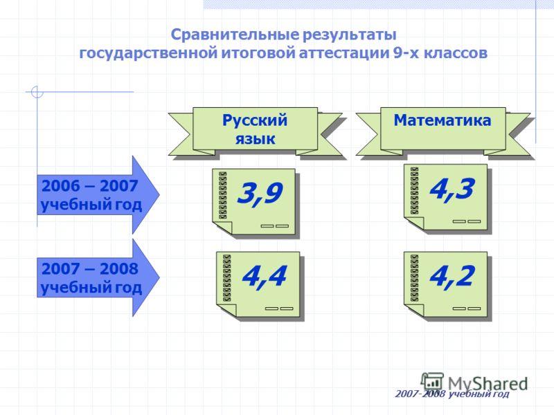 Сравнительные результаты государственной итоговой аттестации 9-х классов 3,9 Русский язык Русский язык Математика 4,4 4,3 4,2 2006 – 2007 учебный год 2007 – 2008 учебный год 2007-2008 учебный год
