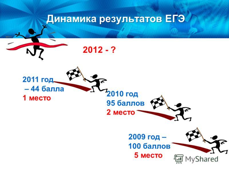Динамика результатов ЕГЭ Динамика результатов ЕГЭ 2009 год – 100 баллов 5 место 2010 год 95 баллов 2 место 2011 год – 44 балла 1 место 2012 - ?