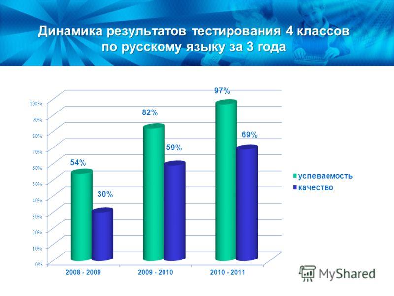 Динамика результатов тестирования 4 классов по русскому языку за 3 года