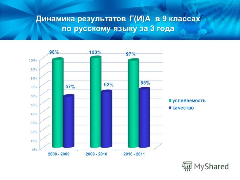 Динамика результатов Г(И)А в 9 классах по русскому языку за 3 года