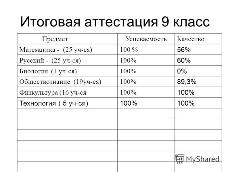 Итоговая аттестация 9 класс ПредметУспеваемостьКачество Математика - (25 уч-ся)100 % 56% Русский - (25 уч-ся)100% 60% Биология (1 уч-ся)100% 0% Обществознание (19уч-ся)100% 89,3% Физкультура (16 уч-ся100% Технология ( 5 уч-ся)100%