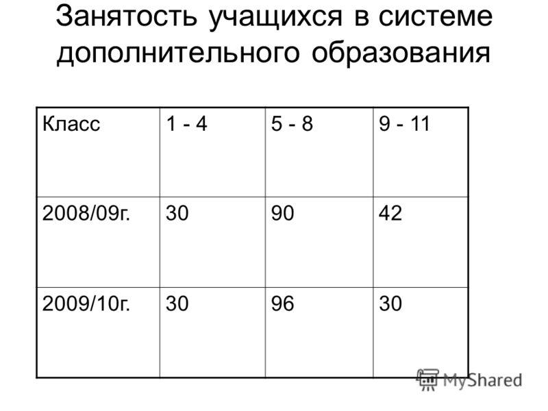 Занятость учащихся в системе дополнительного образования Класс1 - 45 - 89 - 11 2008/09г.309042 2009/10г.309630