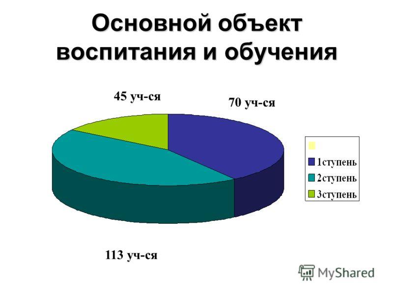 Основной объект воспитания и обучения 70 уч-ся 113 уч-ся 45 уч-ся