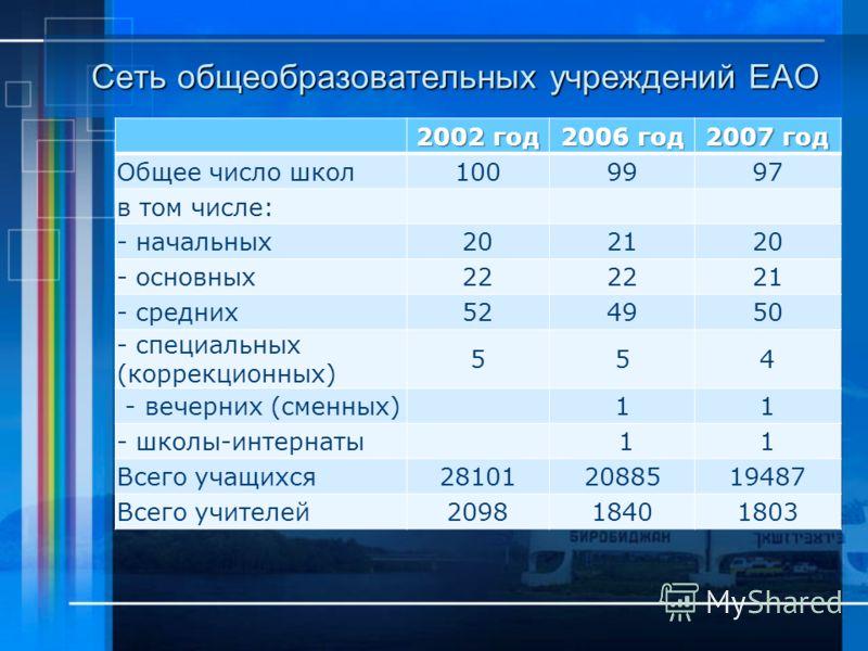 Сеть общеобразовательных учреждений ЕАО 2002 год 2006 год 2007 год Общее число школ1009997 в том числе: - начальных202120 - основных22 21 - средних524950 - специальных (коррекционных) 554 - вечерних (сменных)11 - школы-интернаты 11 Всего учащихся2810