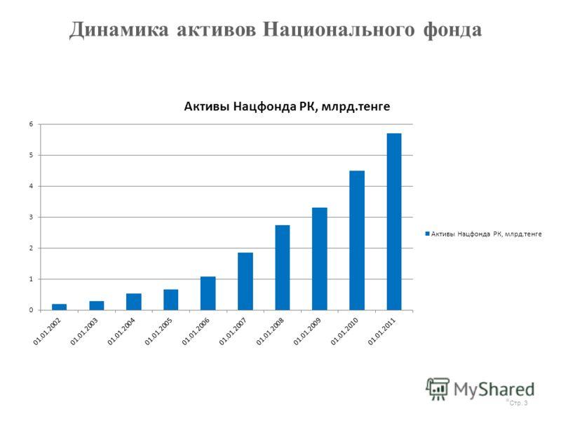 Динамика активов Национального фонда Стр. 3
