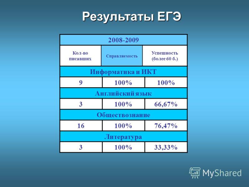 Информатика и ИКТ 9100% Английский язык 3100%66,67% Обществознание 16100%76,47% Литература 3100%33,33% Результаты ЕГЭ 2008-2009 Кол-во писавших Справляемость Успешность (более 60 б.)