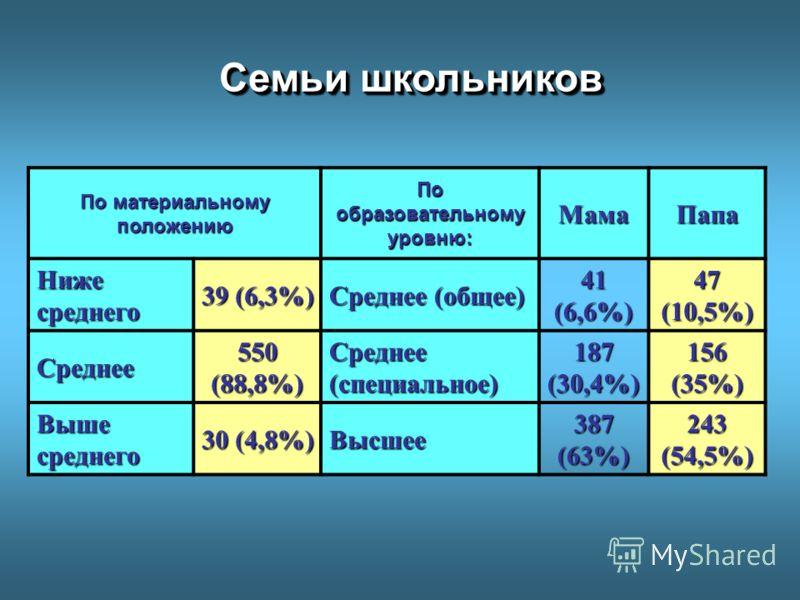 По материальному положению По образовательному уровню: МамаПапа Ниже среднего 39 (6,3%) Среднее (общее) 41 (6,6%) 47 (10,5%) Среднее 550 (88,8%) Среднее (специальное) 187 (30,4%) 156 (35%) Выше среднего 30 (4,8%) Высшее 387 (63%) 243 (54,5%) Семьи шк