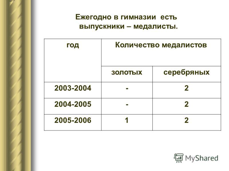 Ежегодно в гимназии есть выпускники – медалисты. годКоличество медалистов золотыхсеребряных 2003-2004-2 2004-2005-2 2005-200612