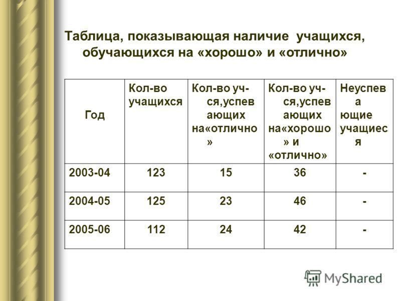 Таблица, показывающая наличие учащихся, обучающихся на «хорошо» и «отлично» Год Кол-во учащихся Кол-во уч- ся,успев ающих на«отлично » Кол-во уч- ся,успев ающих на«хорошо » и «отлично» Неуспев а ющие учащиес я 2003-041231536- 2004-051252346- 2005-061