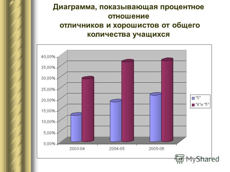 Диаграмма, показывающая процентное отношение отличников и хорошистов от общего количества учащихся