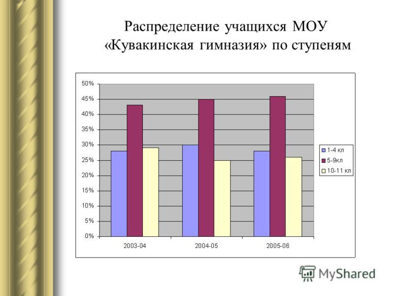 Распределение учащихся МОУ «Кувакинская гимназия» по ступеням