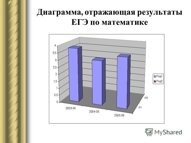 Диаграмма, отражающая результаты ЕГЭ по математике
