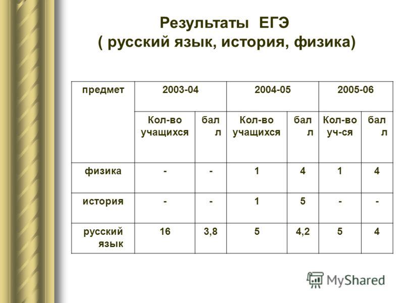 Результаты ЕГЭ ( русский язык, история, физика) предмет2003-042004-052005-06 Кол-во учащихся бал л Кол-во учащихся бал л Кол-во уч-ся бал л физика--1414 история--15-- русский язык 163,854,254