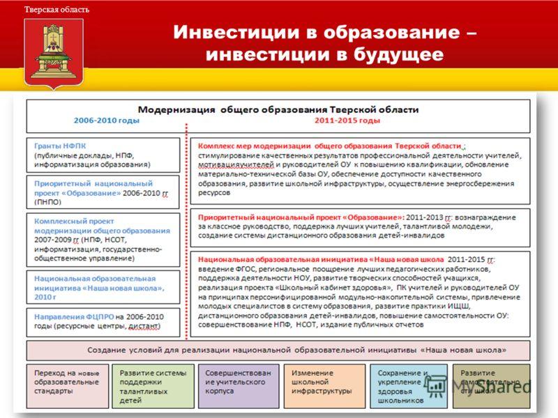 Администрация Тверской области Тверская область Инвестиции в образование – инвестиции в будущее