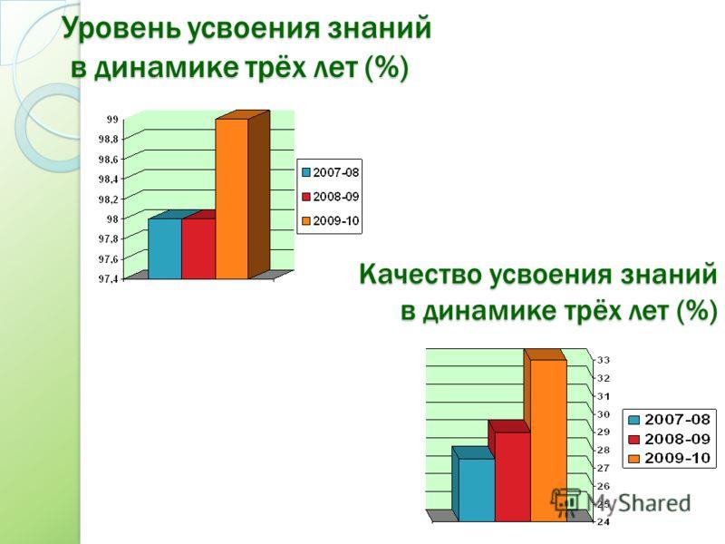 Уровень усвоения знаний в динамике трёх лет (%) Качество усвоения знаний в динамике трёх лет (%)