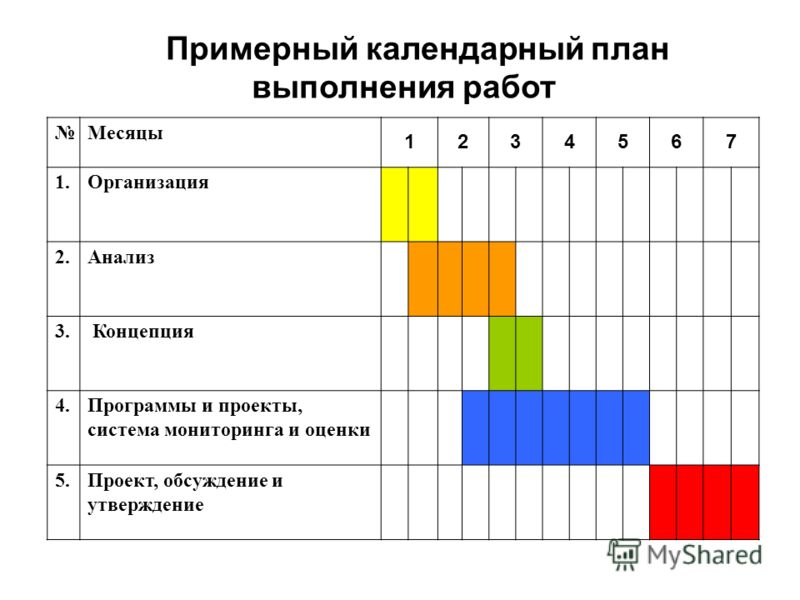 Примерный календарный план выполнения работ Месяцы 1234567 1.Организация 2.Анализ 3. Концепция 4.Программы и проекты, система мониторинга и оценки 5.Проект, обсуждение и утверждение