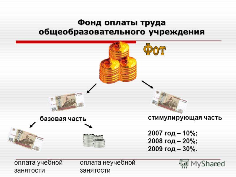 10 Фонд оплаты труда общеобразовательного учреждения базовая часть стимулирующая часть 2007 год – 10%; 2008 год – 20%; 2009 год – 30%. оплата учебной занятости оплата неучебной занятости