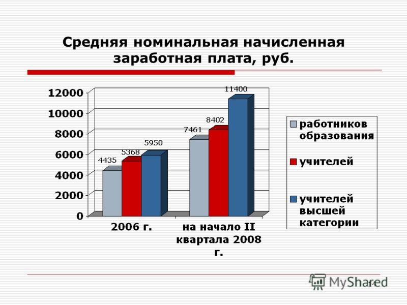 14 Средняя номинальная начисленная заработная плата, руб.
