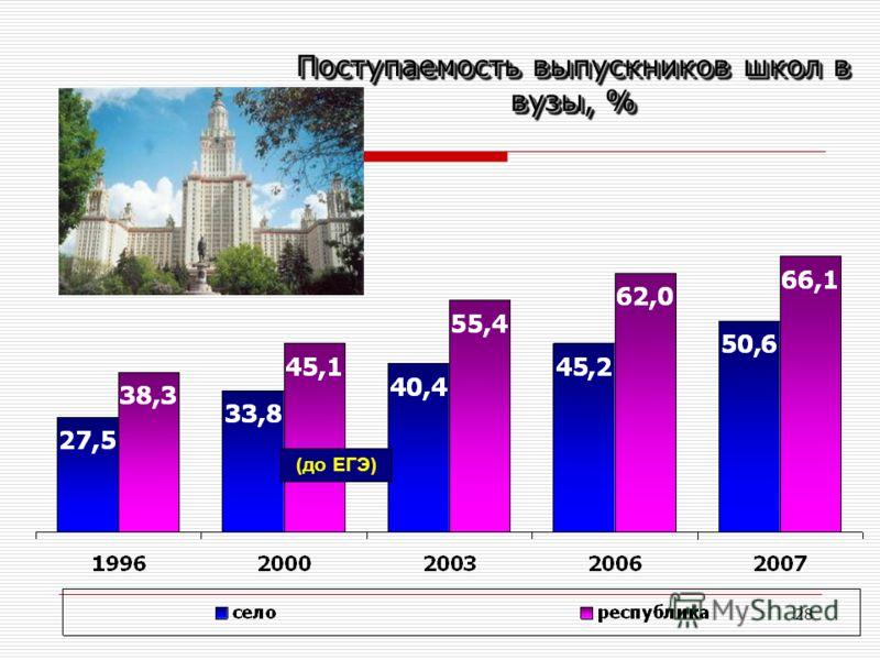 28 Поступаемость выпускников школ в вузы, % (до ЕГЭ)