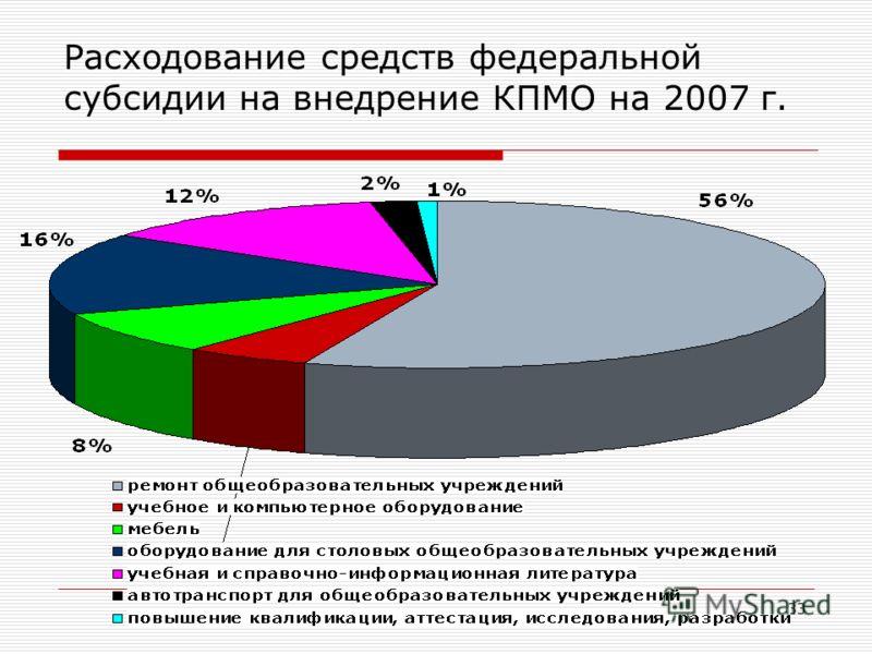 33 Расходование средств федеральной субсидии на внедрение КПМО на 2007 г.