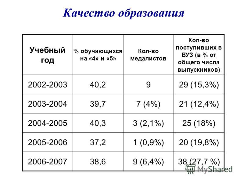 Учебный год % обучающихся на «4» и «5» Кол-во медалистов Кол-во поступивших в ВУЗ (в % от общего числа выпускников) 2002-200340,2929 (15,3%) 2003-200439,77 (4%)21 (12,4%) 2004-200540,33 (2,1%)25 (18%) 2005-200637,21 (0,9%)20 (19,8%) 2006-200738,69 (6