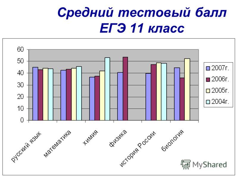 Средний тестовый балл ЕГЭ 11 класс